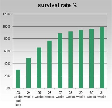 can babies born at 28 weeks survive ? - Page 1 | BabyCenter